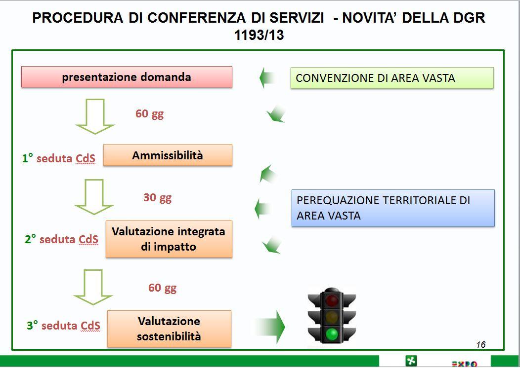 conf_servizi