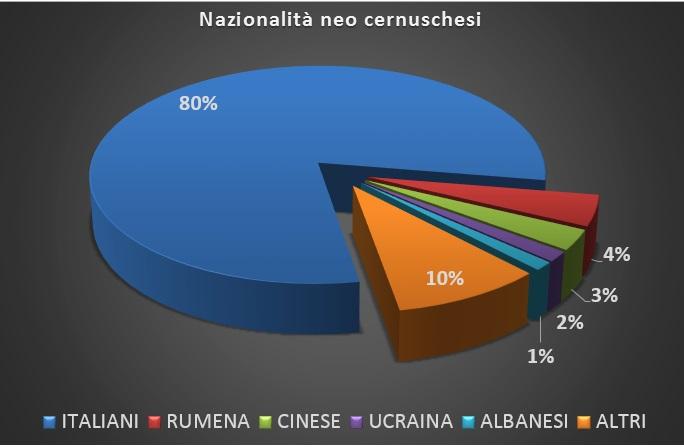 Neo Cernuschesi