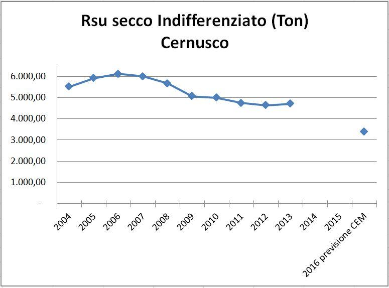 RSU_trend
