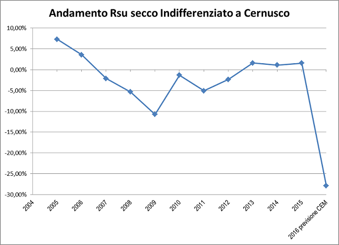 RSU_trend_perc_aggiornato.JPG