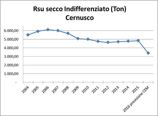 RSU_trend_ton_agg.JPG