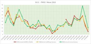 Misure di PM10 a Limito e a Cernusco, Marzo 2018