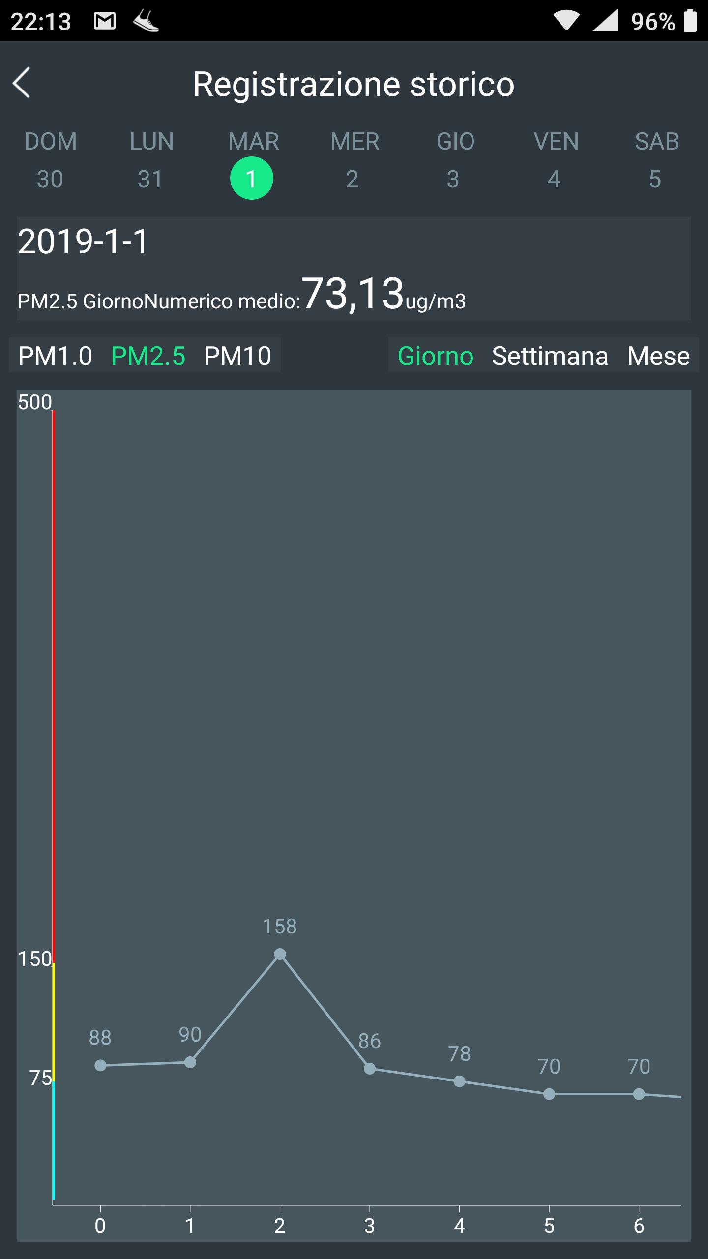 Concentrazione di PM2.5 - 01/01/2019